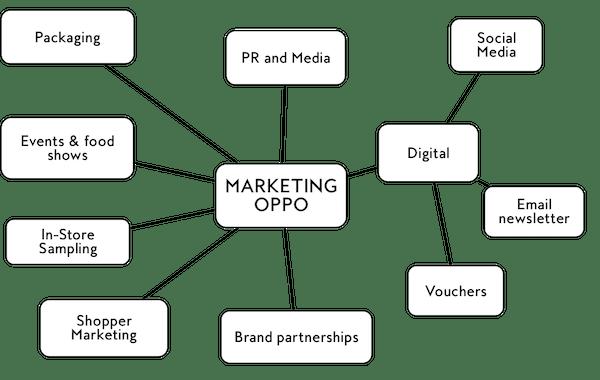 Oppo marketing