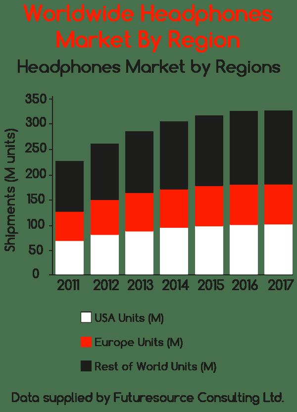 Worldwide headphones market by region 4