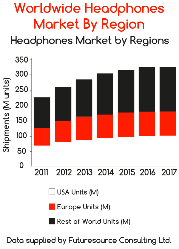 Worldwide headphones market by region 4