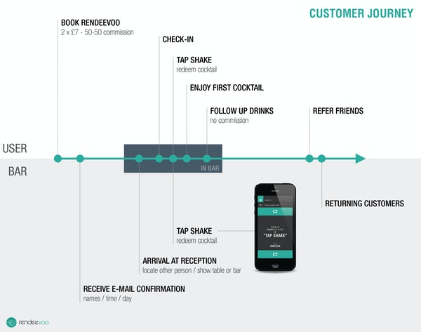 Customer journey photo