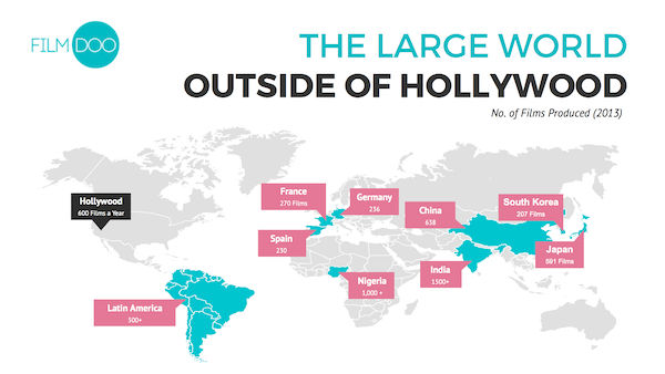Image 9   global film industry map