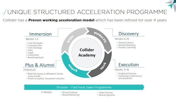 Acceleration programme